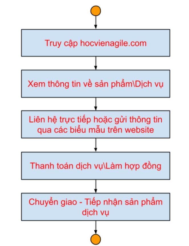 Payment flowchart