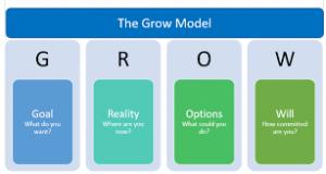 Mô hình GROW