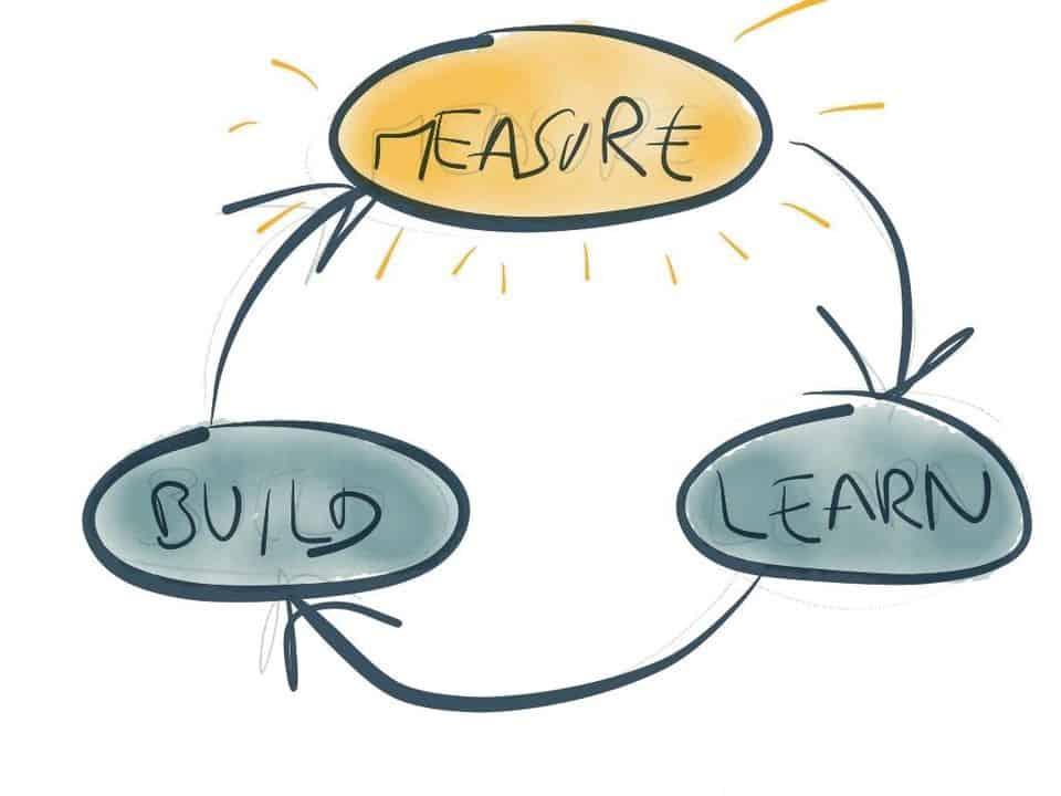 Quy trình của Lean Startup