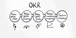 Lập OKR một cách thông minh cho sự kiện