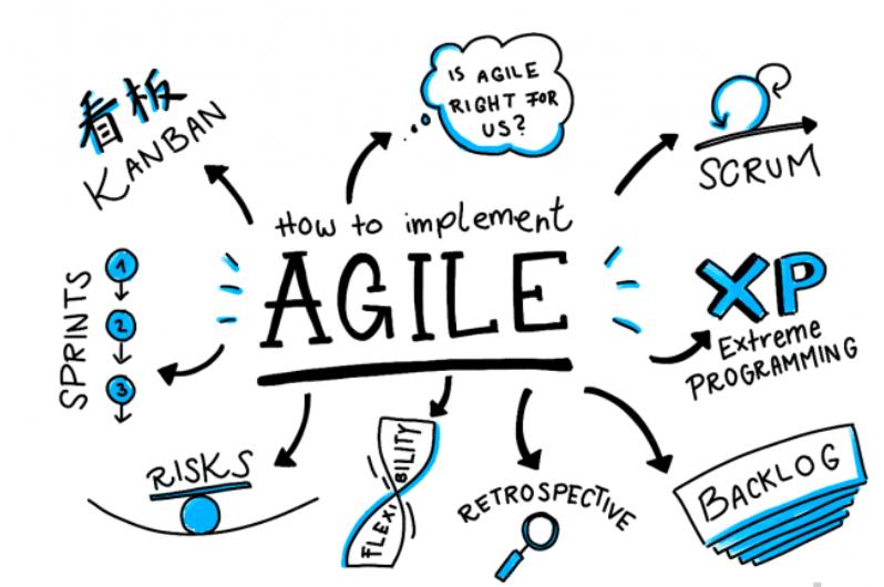 Quản lý dự án phần mềm linh hoạt (Agile)