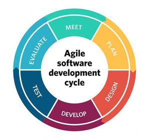 Quản lý dự án, sản phẩm linh hoạt theo Agile là gì?