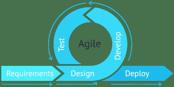 Quản lý dự án linh hoạt theo Agile